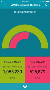 The CusCare app condenses data into simple charts and statistics.